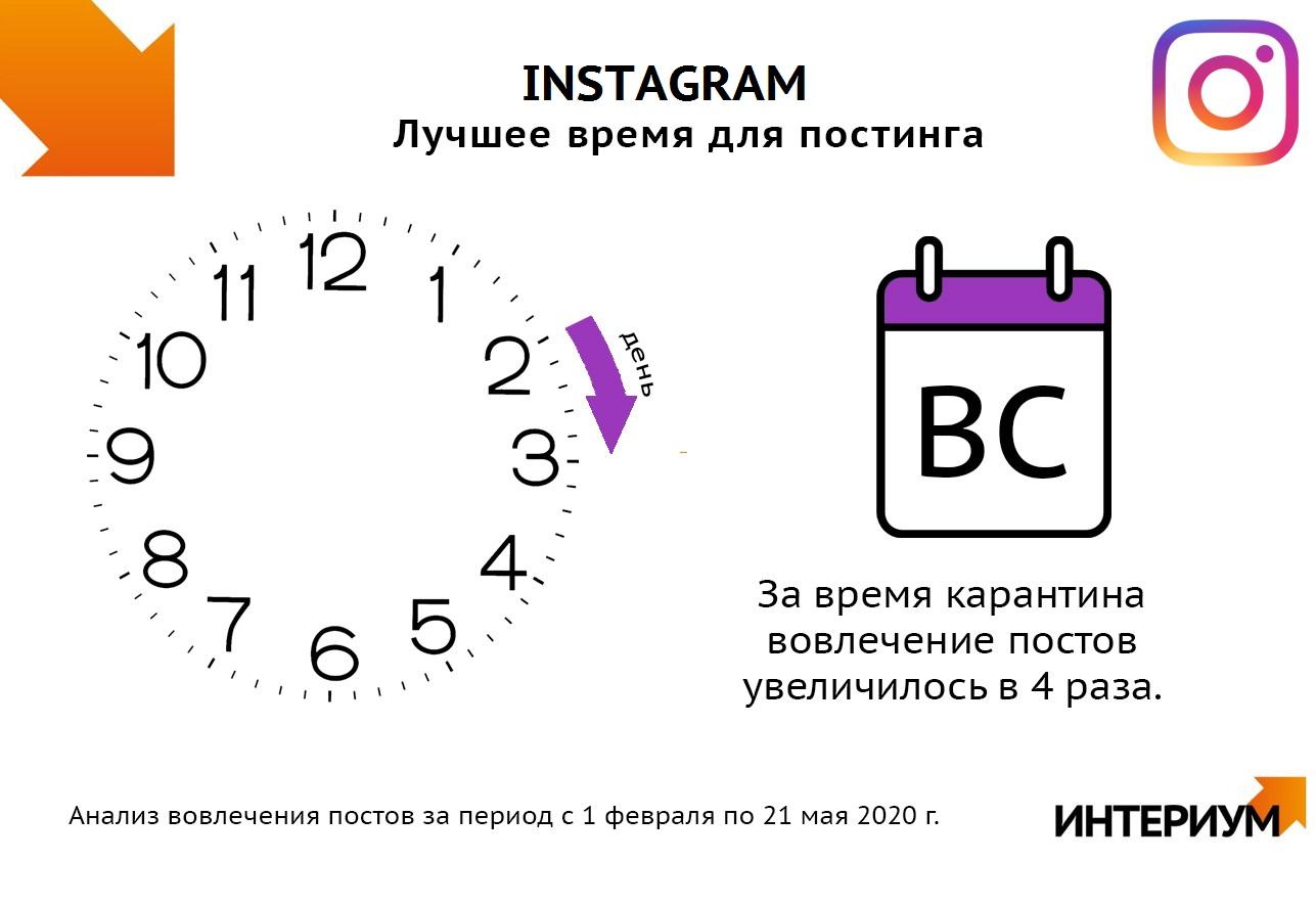 Анализ вовлечения аудитории в публикации в Instagram