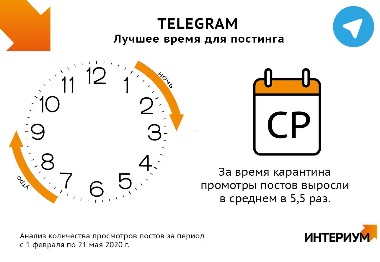 Анализ количества просмотров постов в Telegram