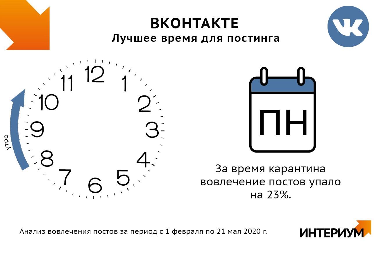 Лучшее время для публикации постов во ВКонтакте